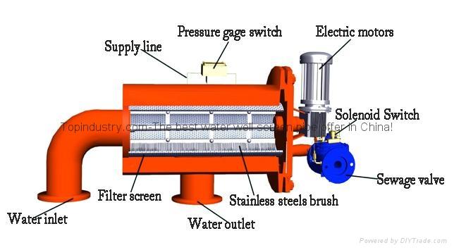 TPX系列刷式自清洗过滤器 12