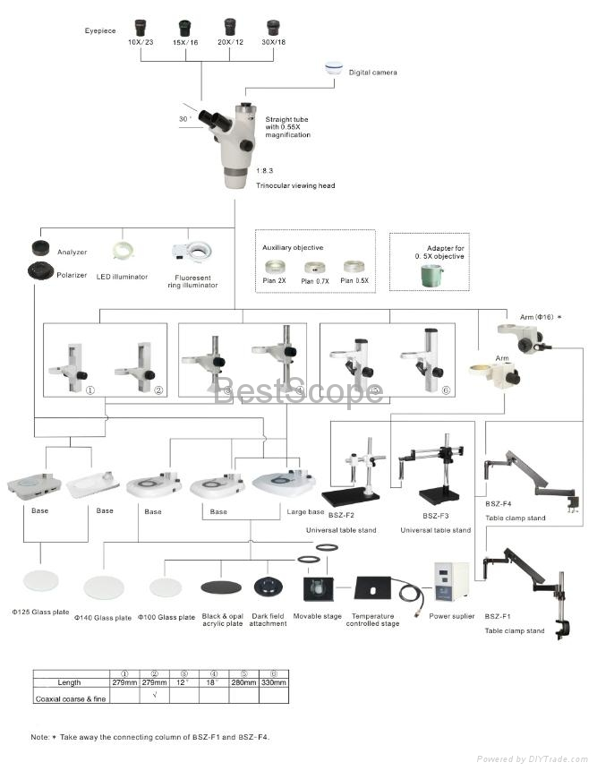 BestScope BS-3045 Trinocular Zoom Ratio Stereo Microscope 3
