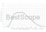 BUC4-140M(285) Spectral Response Curve