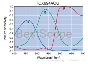 BUC4-600C Spectral Response Curve