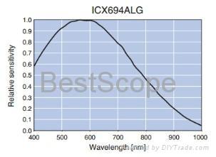 BUC4-600M Spectral Response Curve