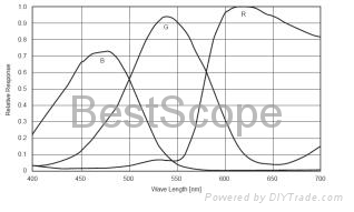 BUC4-140C(Cooled, 285)/-II Spectral Response Curve