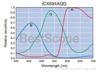 BUC4-600C(Cooled)/-II Spectral Response Curve