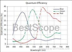 BUC5B-320C Spectral Response Curve