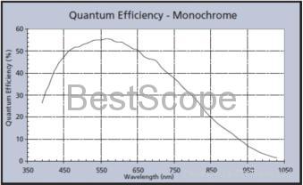 BUC5B-130M Spectral Response Curve
