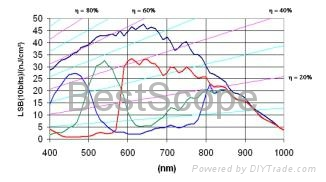 BGC-130C/M Spectral Response Curve