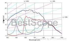 BGC-200C/M  Spectral Response Curve