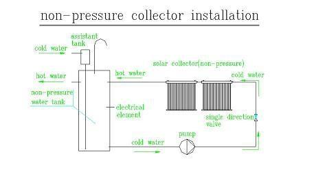 Non pressure solar collector 2