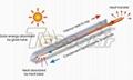 不锈钢承压太阳能热水器 2