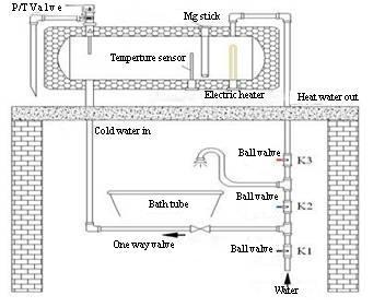 不锈钢承压太阳能热水器 3