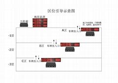 停車場引導 車位燈光引導 區位引導 車位顯示屏