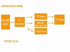 LCD新品單片機控制彩色液晶模組RTC035A