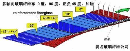多轴向玻璃纤维布 1
