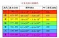 CRCBOND多色彩色UV膠 2