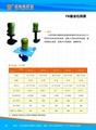 玻璃磨边机冷却泵 3