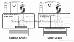 Combustion Chamber of Turbo Engines