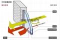 Guangzhou insulating coating glass 3