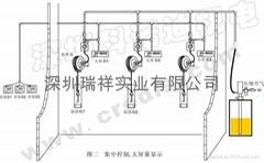 潤滑油集中供油系統