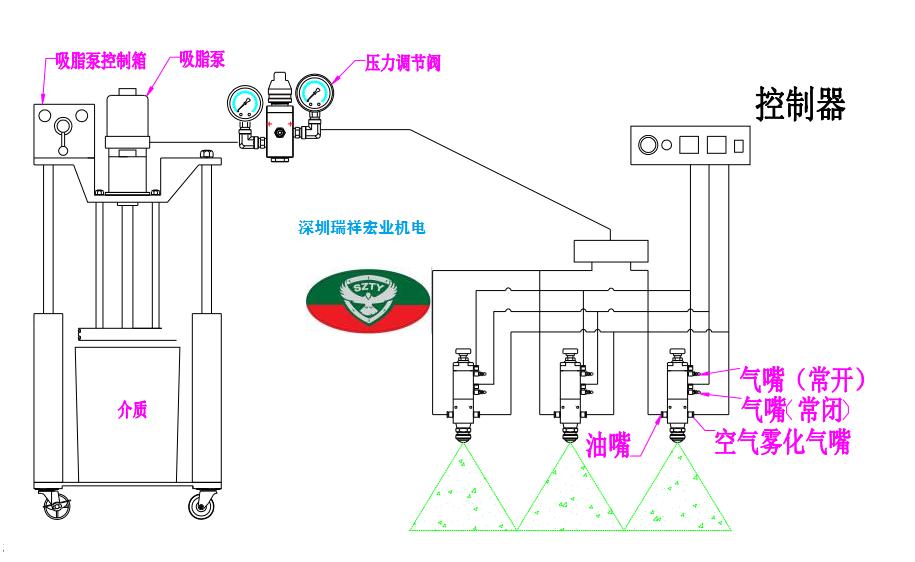 油脂霧化設備 黃油噴霧機 噴油機 噴霧機 2