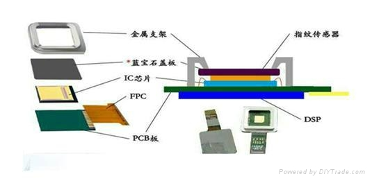 智能手機指紋傳感器膠水 1
