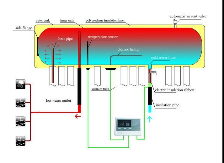 Solar Heat Pipe  pressurized  water heater with enamel tank Keymark Certified  3