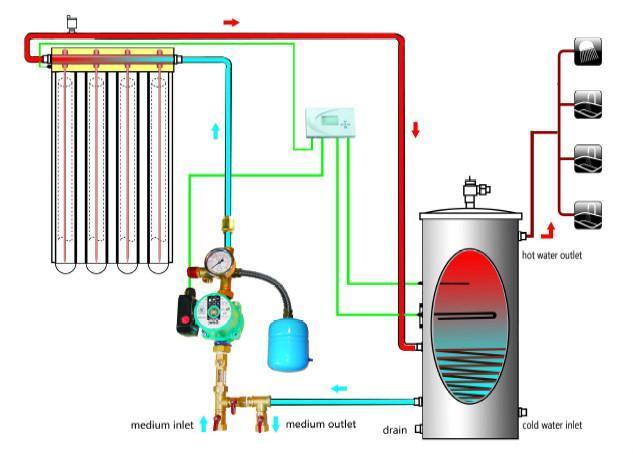 Solar Heatpipe Vacuum Tube Collector European Solar