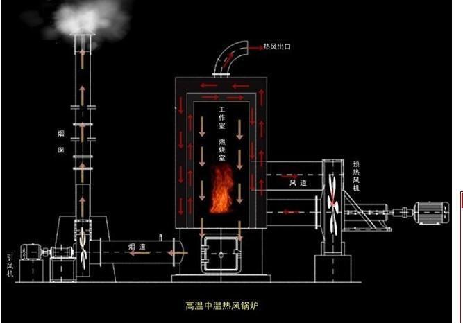 黃石30萬大卡熱風鍋爐 1