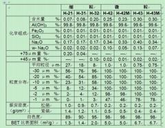 日本昭和電工阻燃氫氧化鋁