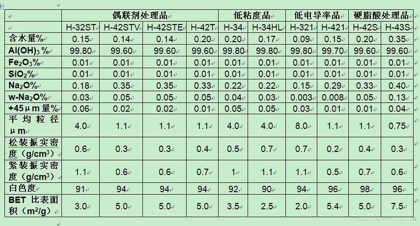 日本昭和电工氢氧化铝阻燃剂特殊加工 1
