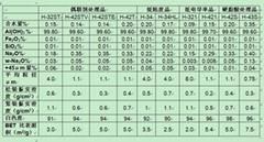 日本昭和電工氫氧化鋁阻燃劑特殊加工