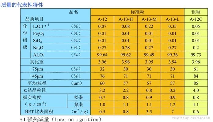 日本昭和电工标准粒与粗粒氧化铝 1