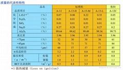 日本昭和电工标准粒与粗粒氧化铝