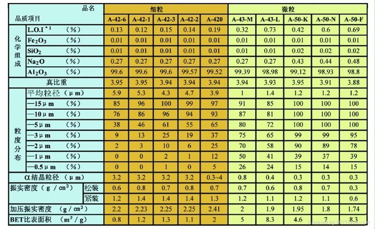 日本昭和电工细粒与微粒氧化铝 1