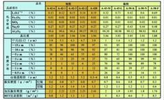 日本昭和电工细粒与微粒氧化铝
