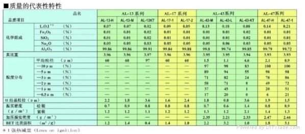 日本昭和电工低Na氧化铝 1