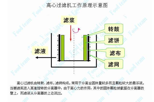 平板式离心机 3