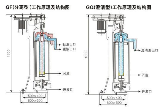 搖擺型管式分離機GQLY 2