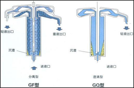 搖擺型管式分離機GQLY 3
