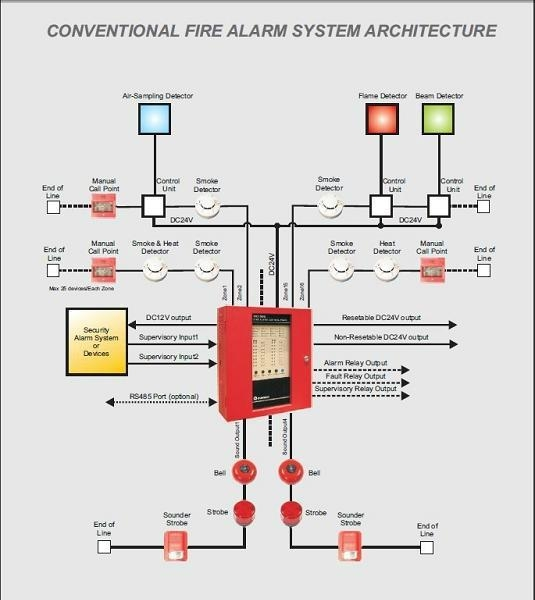 f7e4 manual call point 2 wire fire alarm system sb 116 vedard Commercial Fire Alarm Wiring Diagrams at suagrazia.org