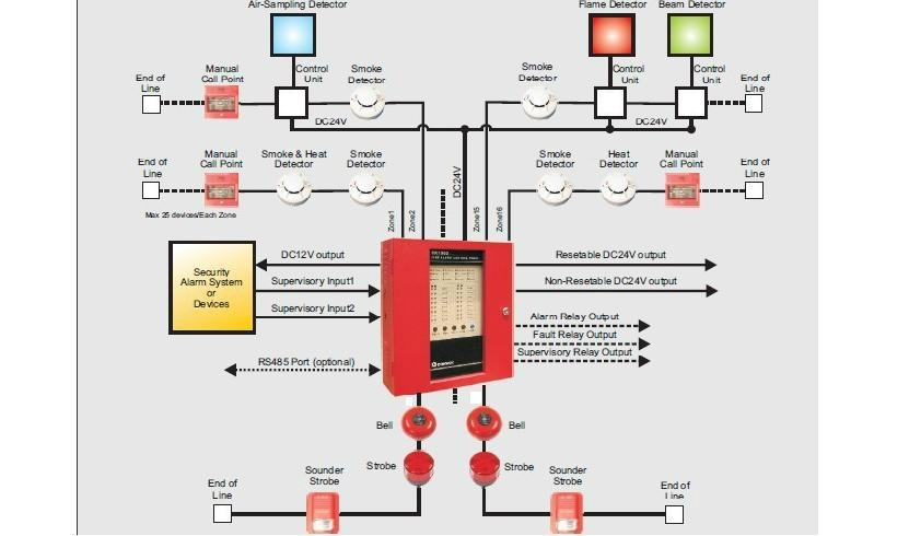 17a8 home fire alarm wiring diagram home electric wiring diagram wiring home fire alarm wiring diagram at aneh.co