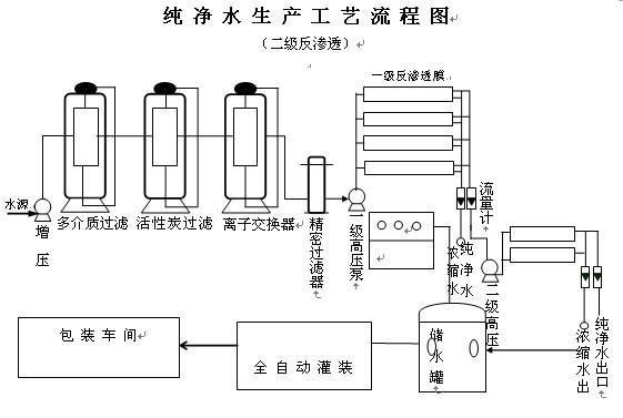 纯净水生产工艺流程