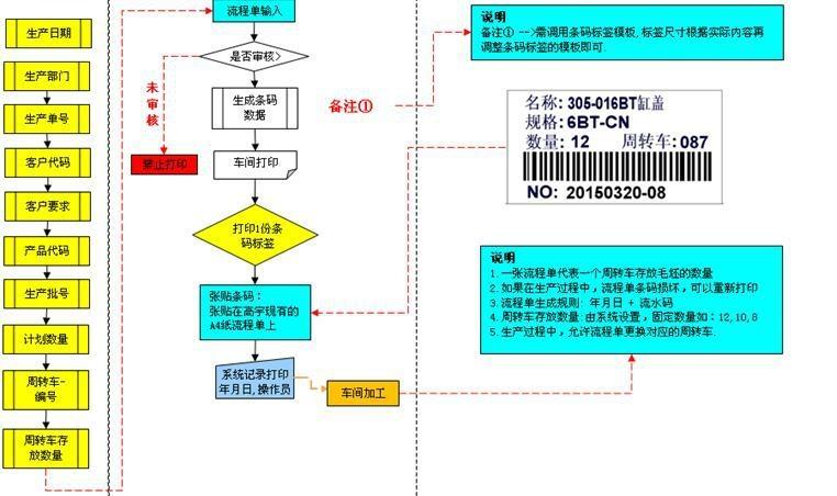 生產工序掃描軟件 1