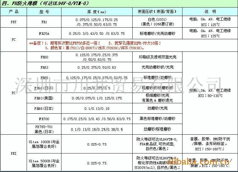 SABIC EFR85无卤阻燃PC绝缘 印刷材料 LEXAN EFR85 1