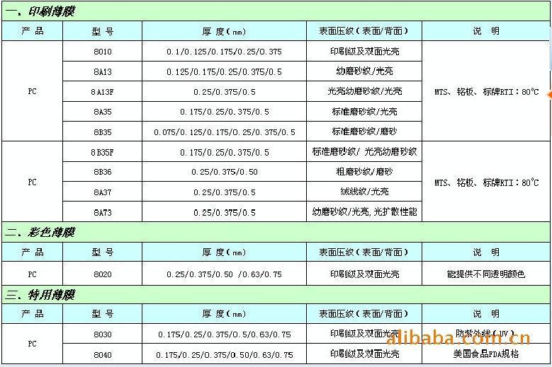 SABIC HP92S-112 透明加硬PC LEXAN HP92S-112 1