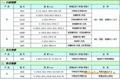 SABIC HP92S-112 透明加硬PC LEXAN HP92S-112
