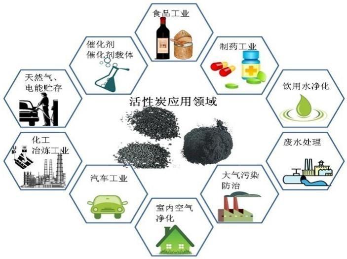 活性炭的应用