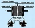 超级电容活性炭