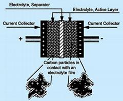 超級電容器專用活性炭
