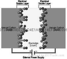 超级电容器活性炭