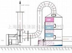空氣淨化成套設備